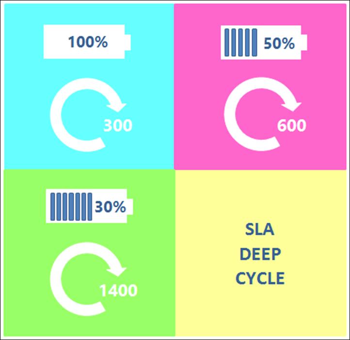 L'influenza della profondità della scarica della batteria SLA sul numero di cicli